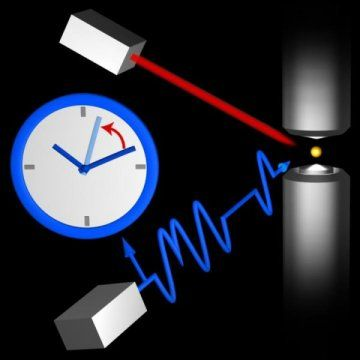 Atomic clock experts have built an optical single-ion clock which attains an accuracy which had only been predicted theoretically so far. Their optical ytterbium clock achieved a relative systematic measurement uncertainty of 3 E-18.
