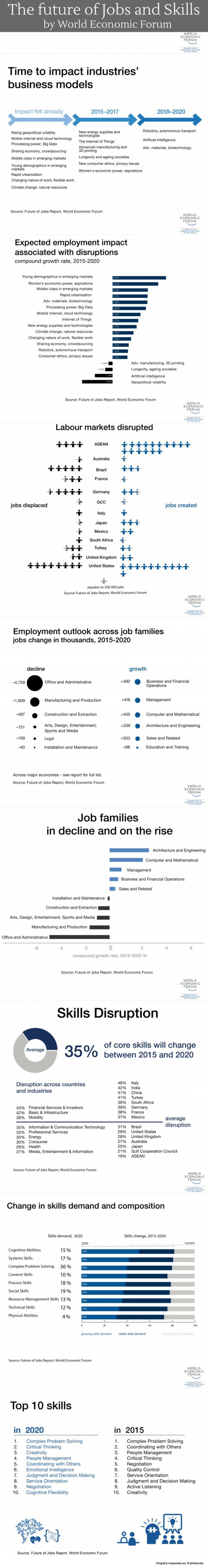 El Futuro de los trabajos y las competencias (by World Economic Forum) #infografia #empleo | TICs y Formación