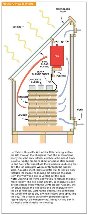 Solar Kiln - Popular Woodworking Magazine
