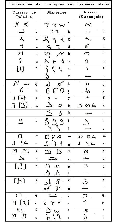 Alfabetos de Palmira, Maniqueo y Siríaco