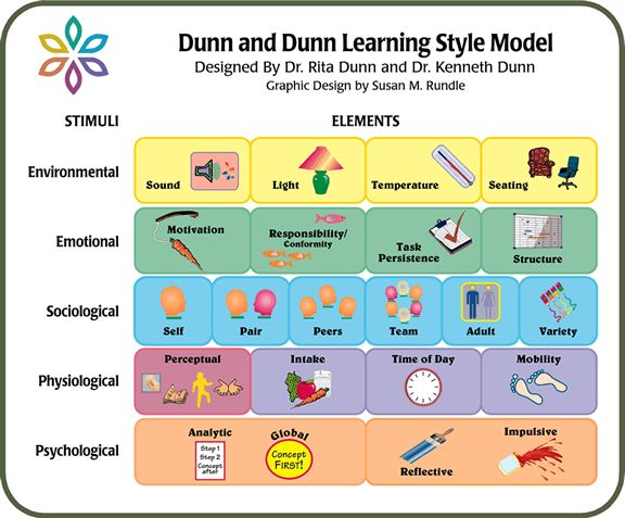 learning styles 9 essay Visit creating accessible learning environments for the most recent guide on the   for more information on terminology, see the guide provided by the national  center on disability and journalism:    additionally, is  an in-class written essay exam the only means of evaluating a  workshop (9.