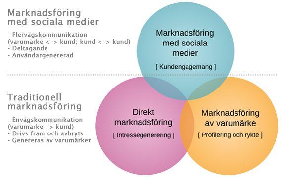 Marknadsföring med sociala medier