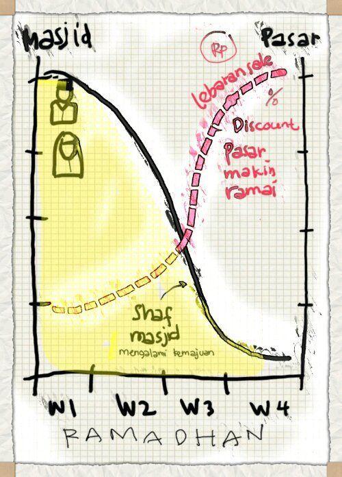 grafik pekanan selama Ramadhan