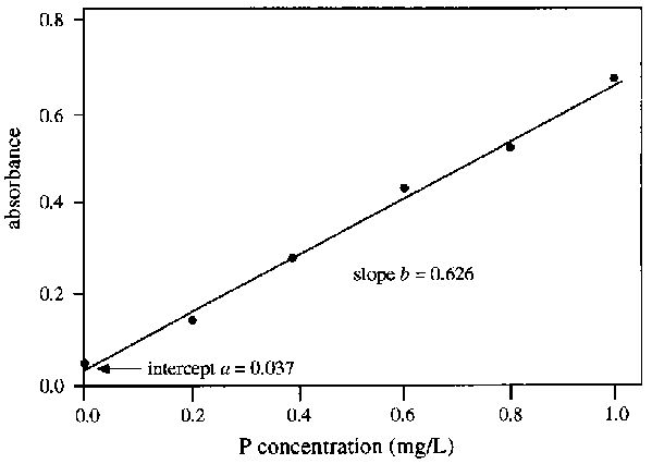 Determination of a Phosphate Calibration Curve through Colorimetric Analysis to Determine the Concentration of an Unknown Solution