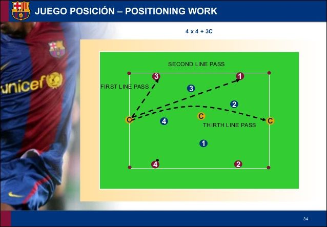 FC Barcelona La Masia Academy Training - Positioning Work Drills