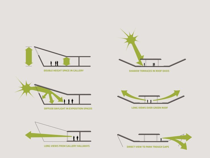 "Ultimate Guide to ""Green Up"" Your Design 