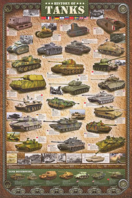 History of Tanks Armored Tanks of the World Military Poster 24x36