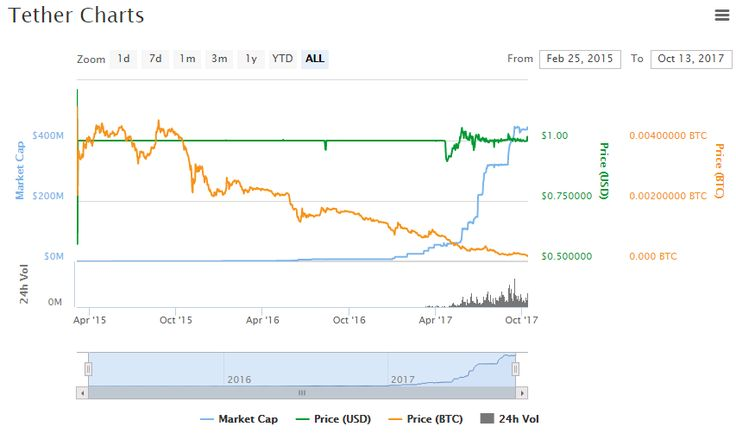 Tether Chart and Price