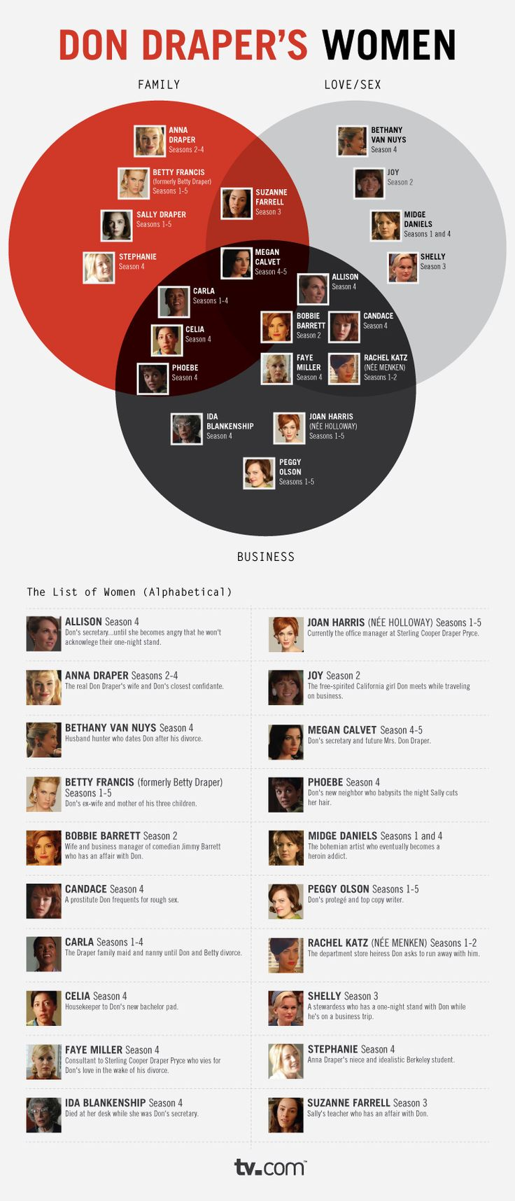 Don Draper's Women, Infographic-Style!