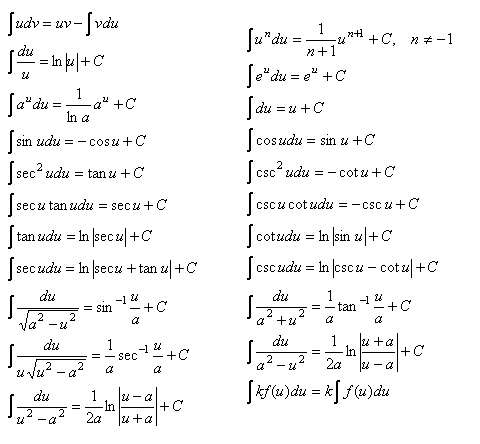 Integral Rules and Formulas, by Veronica Manuel ...