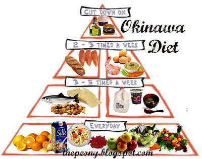 The Okinawa Diet Pyramid.    Menu 1 Breakfast: A slice of carrot cake. A nectarine. Tea. Lunch: A few sushi. Algae soup. Grated carrots. Tea. Supper: Miso soup. A bowl of white rice. Cucumber salad. A banana. Tea.    Menu 2 Breakfast: A two-egg herb omelet. Two slices of bran bread. An apple. Tea. Lunch: A lettuce, tomato, tofu, and endive sandwich on whole-grain bread. A bowl of rice. An orange. Tea. Supper: Soy and carrot salad. A bowl of white rice. Curried lentils. A peach. Tea.