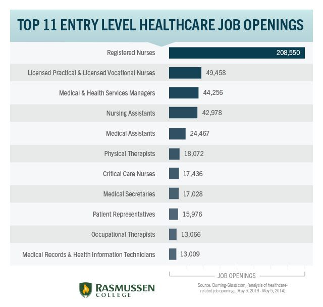 Top 11 Entry Level Healthcare Jobs