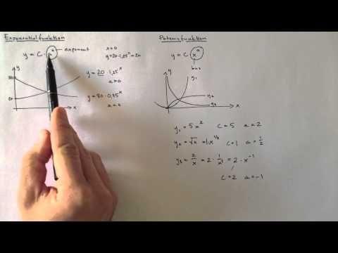Exponentialfunktion och Potentialfunktion