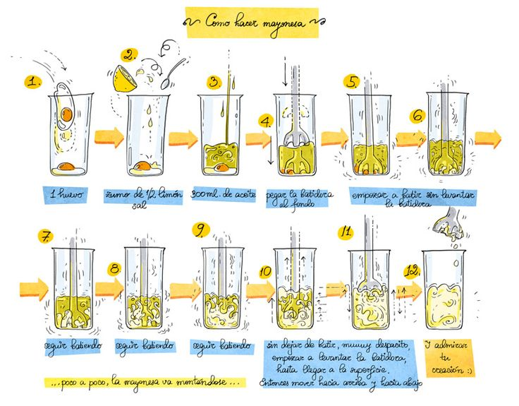 Como hacer mayonesa casera by Cartoon Cooking