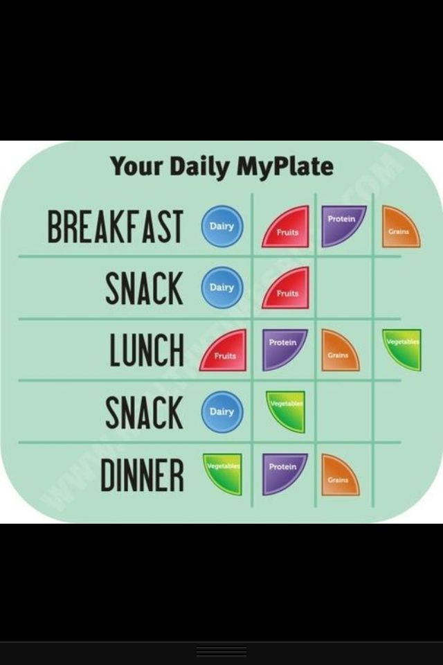 """Daily meals and snacks while using """"Choose My Plate"""" from the Academy of Nutrition and Dietetics"""