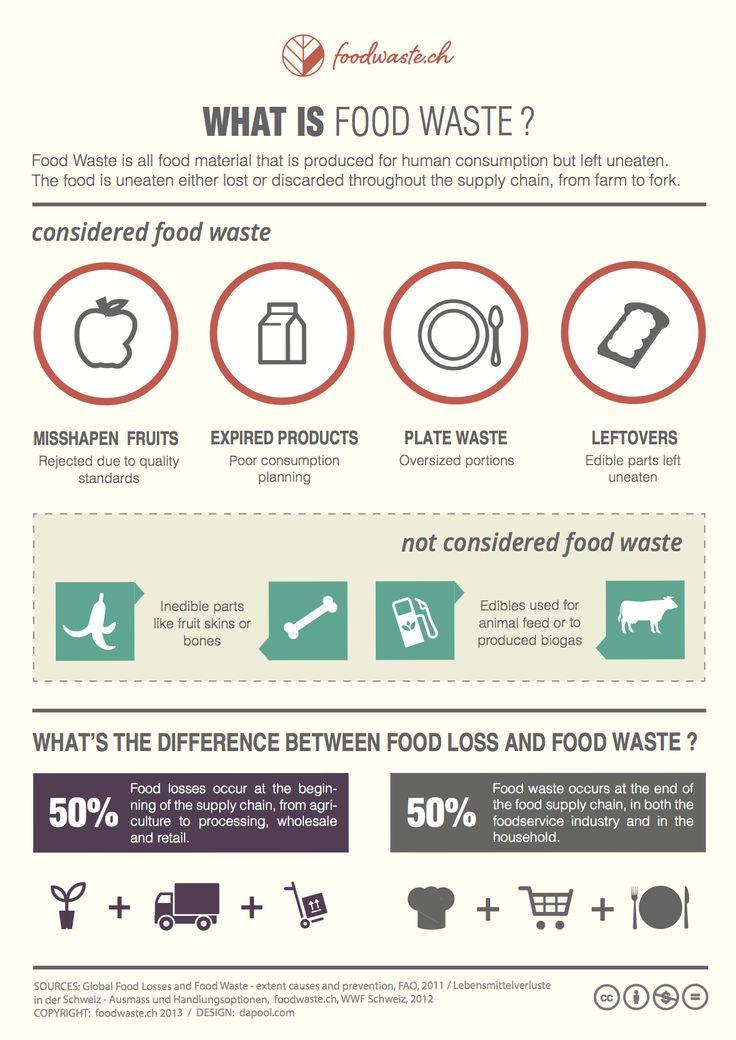 #infografik #foodwaste #abfall #lebensmittelabfall