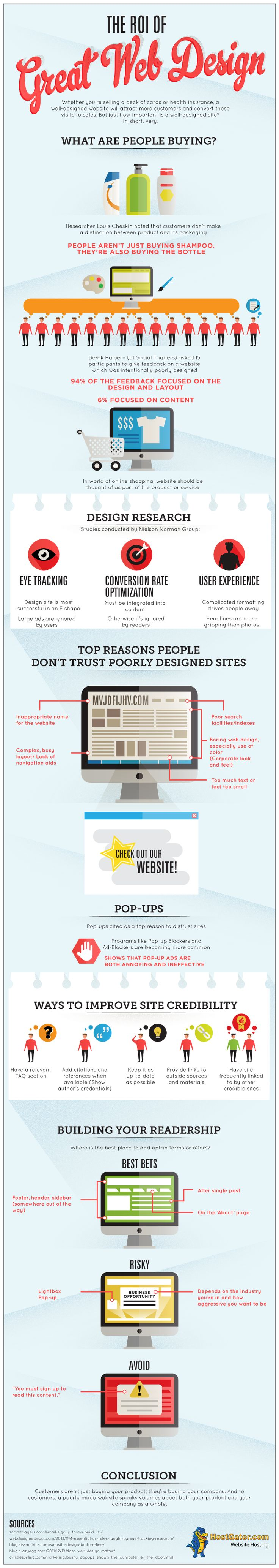 It's fairly important to determine the ROI (return on investment) for all aspects of your business. It's possible you haven't considered the implications of how this applies to your overall website design. The following #infographic addresses that very circumstance.