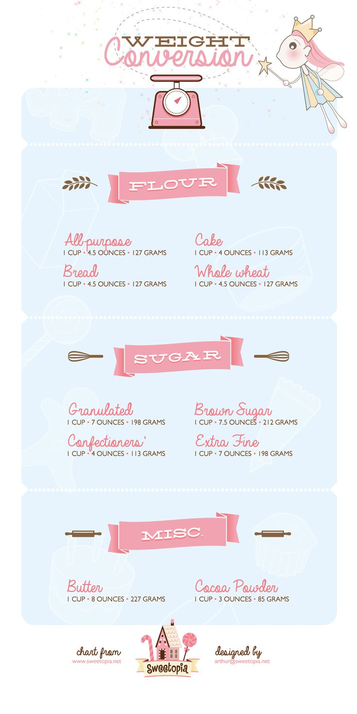 Illustrated Printables on Weight Conversion for Sugar, Flour and other common Baking Ingredients | Sweetopia