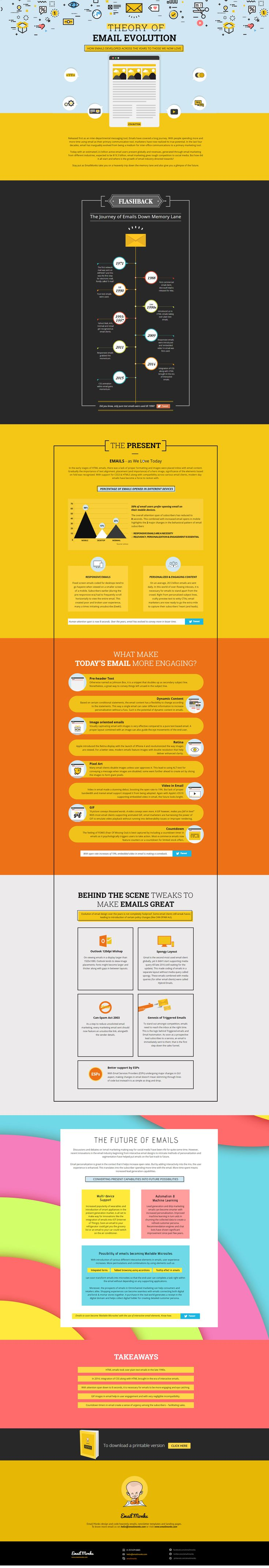 Theory Of Email Evolution #Infographic #EmailMarketing