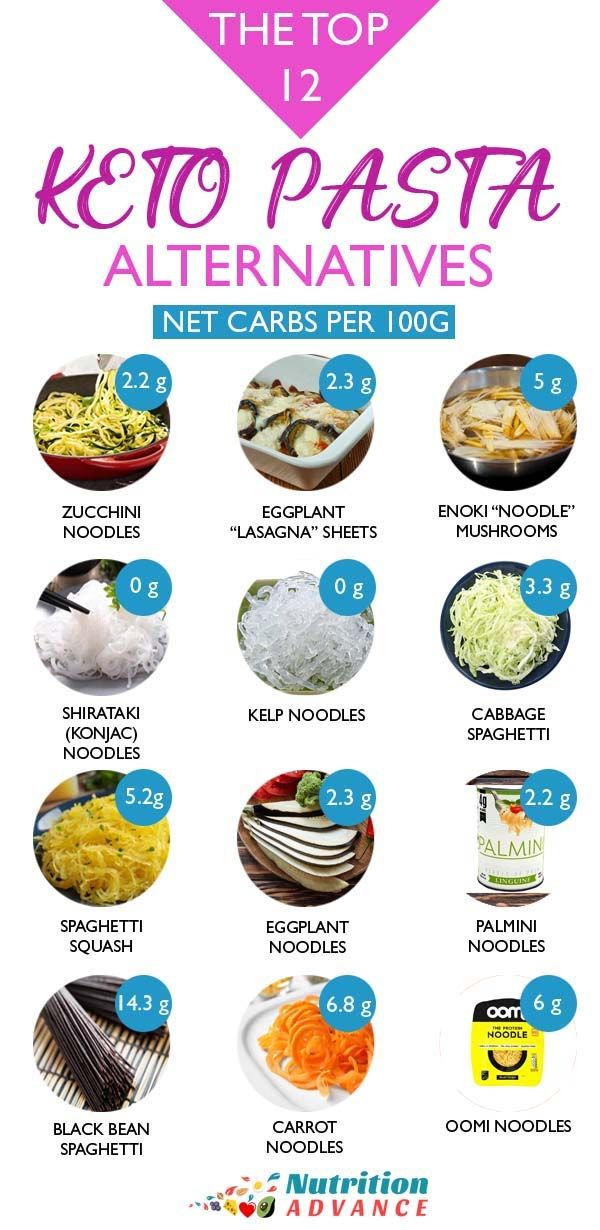 12 Low Carb Pasta Alternatives With Images Pasta Alternative