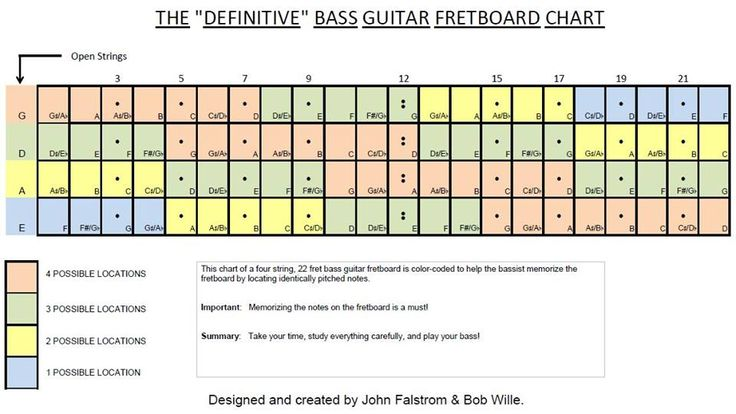 4 string bass fingerboard chart pictures to pin on pinterest pinsdaddy. Black Bedroom Furniture Sets. Home Design Ideas