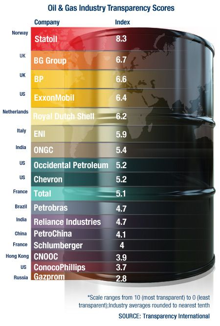 Oil and Gas Industry Transparency Scores