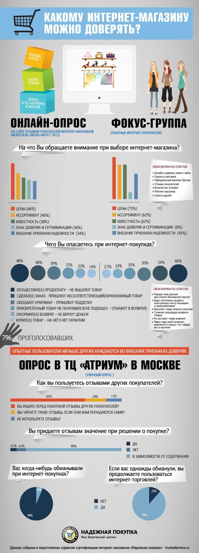 Согласно инфографике, представленной сервисом «Надежная покупка», выбирая интернет-магазин пользователи в первую очередь обращают внимание на стоимость товаров и ассортимент.#инфографика