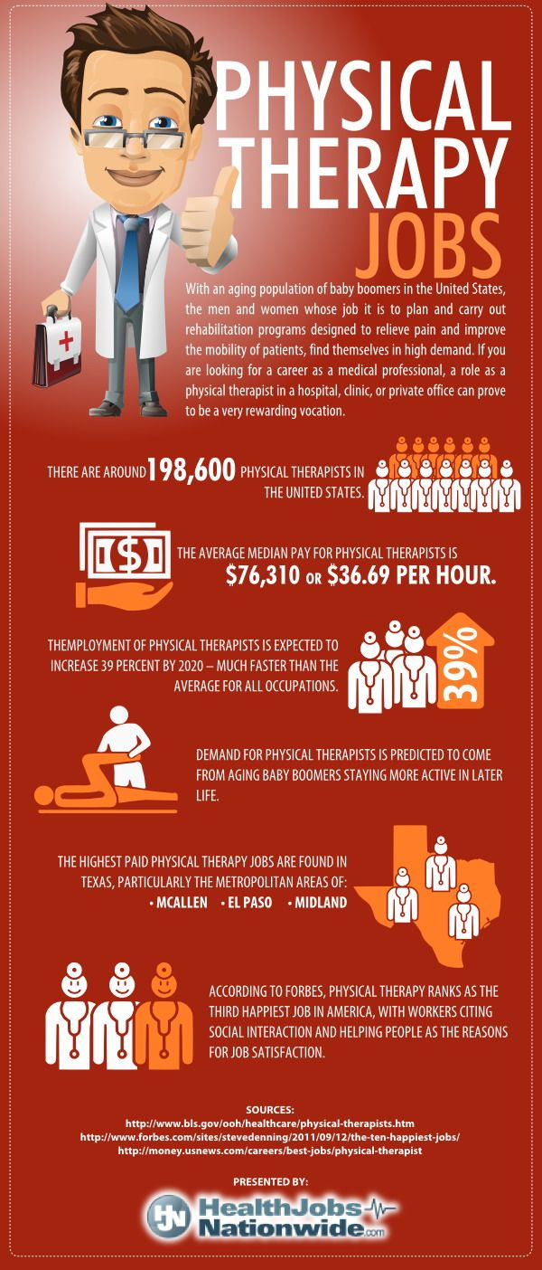 Infographic on Physical Therapy Jobs in the United States. Future is looking bright! I'm on the right track!
