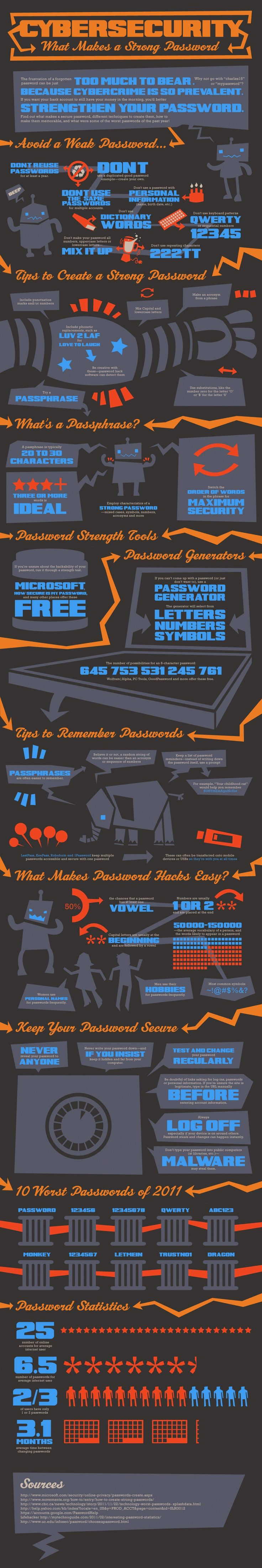 What makes a strong password [infographic] | Best Infographics
