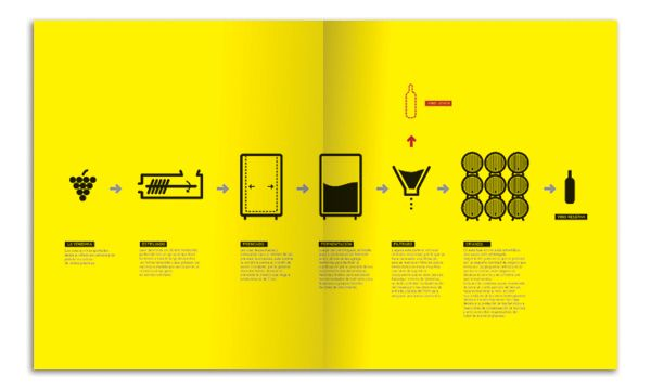 BANDO | Pictogram Infographic Illustrating Wine Making Process