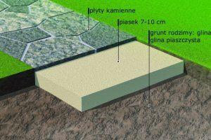 Nawierzchnie z płyt układanych na gruncie z gliny - zdjęcie