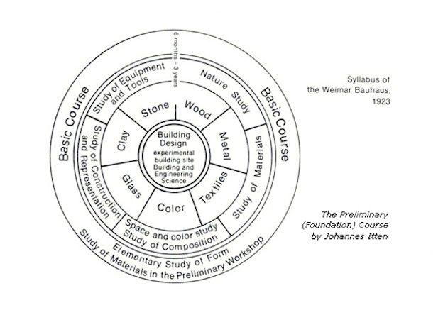 Syllabus of Weimar Bauhaus (624×444) ## Schema con l'organizzazione dei corsi del Bauhaus a Waimar tra il 1919 ed il 1923 ##