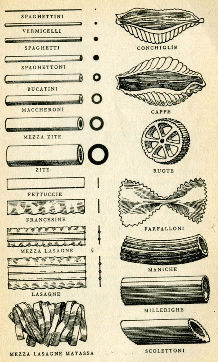 """Know your pasta, 1957, Illustrations by David Gentleman. It's missing Strozzapreti (""""prieststranglers"""" or """"priestchokers"""" in Italian), but still useful."""