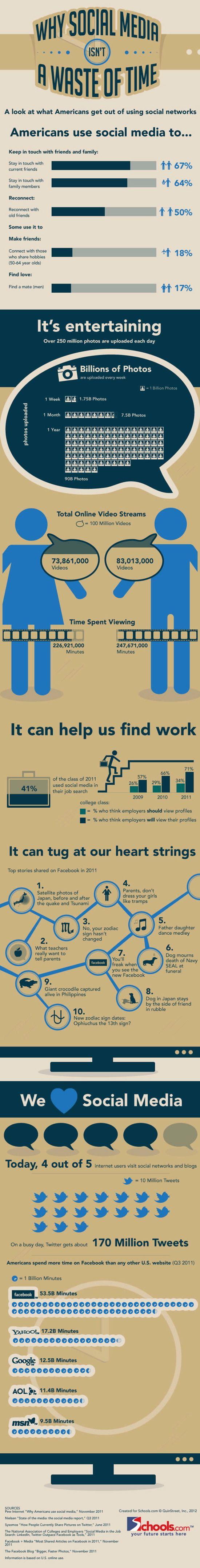 Why Social Media isn't a Waste of TimeSocial Network, Wasting Of Time, Time, Social Media, Media Marketing, Media Infographic, Pérdida De, Time Infographic, Socialmedia