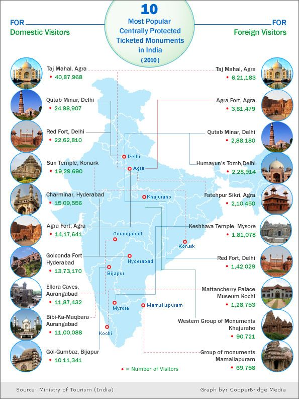 Top 10 visited monuments in India by Domestic and Foreign Visitors