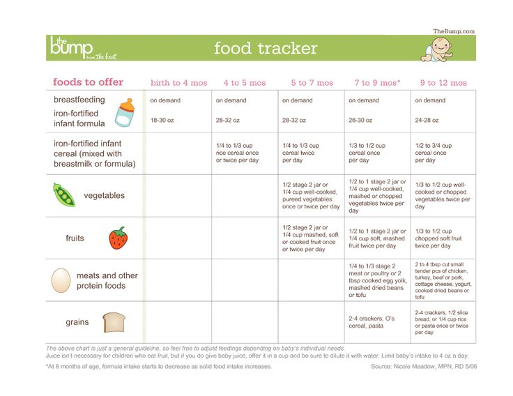 nutrition tracking android