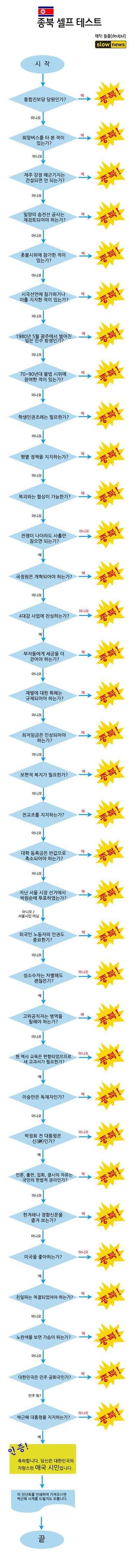 '나는 종북인가 아닌가' 셀프 감별기로 판별해보자… 페북지기 초이스 짤방 - 국민일보