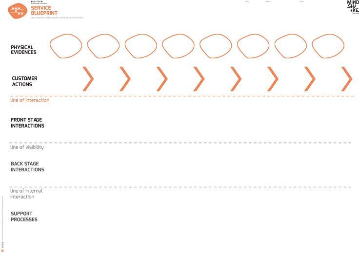 SERVICE BLUEPRINT_ EVOLUTION 6² Mindshake's Innovation & Design Thinking Model TEMPLATES (2017) TEMPLATES PDF: http://www.mindshake.pt/public/download/E4%3E%3C_5_%20service%20blue%20print%20_A1.pdf