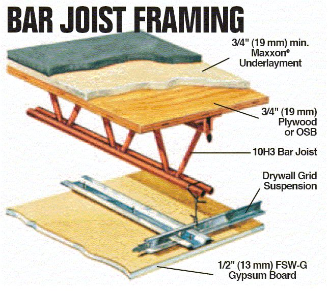 Bar Joist Roof Construction In 2019 Porch Roof Roof