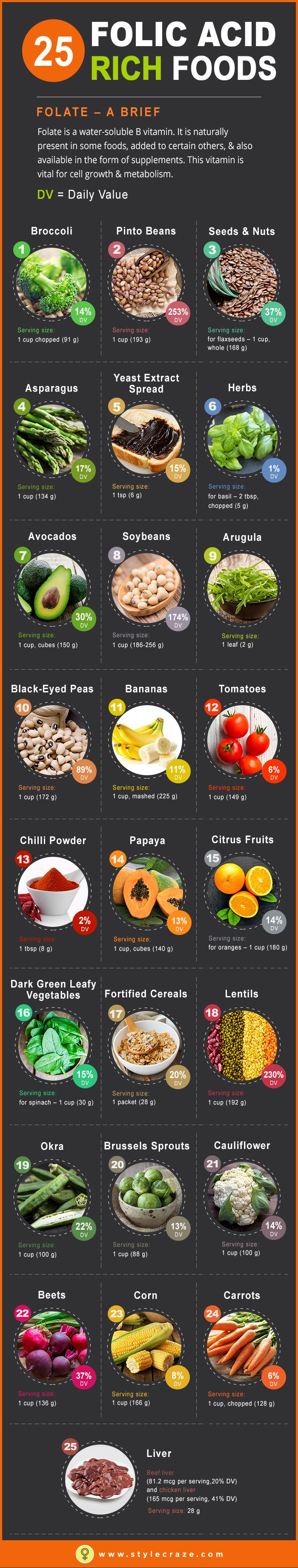 Folic Acid, also known as folate plays a vital role in your diet. Want to know what are the foods high in folic acid? Here we list out top folic acid foods