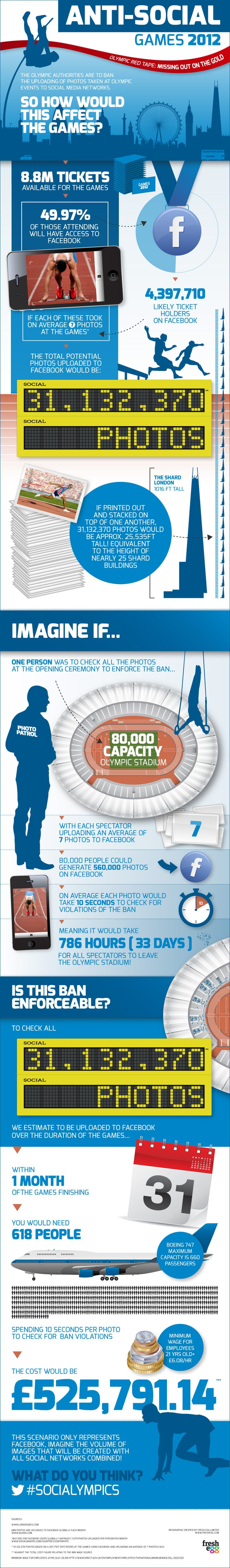 Brilliant. The stupidy of London's Olympic Games organisers laid bare -  Who Will Stop People from Sharing Photos at the Olympics? SocialTimes:  Internet Site, Anti Soci Games, Social Media Marketing, Olympics Games, Antisocial Games, 2012 Infographic, Media Infographic, Games 2012, Anti Social