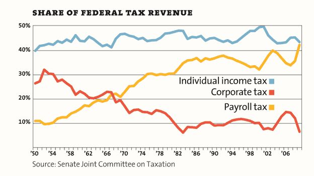 Taxes: Who Pays How Much in Eight Charts | Smart Charts | BillMoyers.com