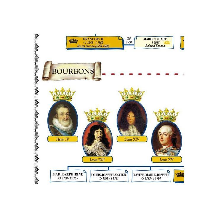 Vente en ligne du poster de l'arbre généalogique des Rois de France, certifié conforme par un historien.