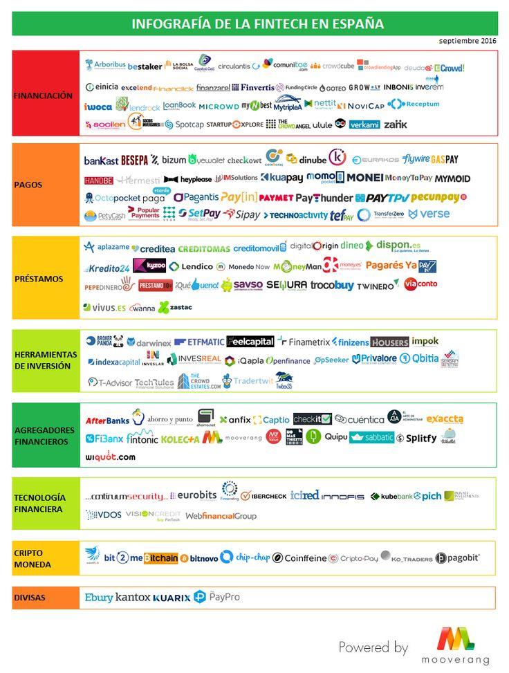 Mooverang presenta el mapa del sector fintech en España