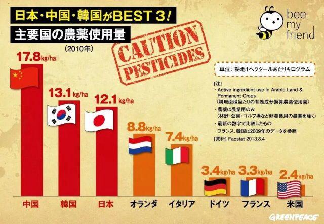国産だから安心安全?日本は食の安全が守られてるから大丈夫?に疑問。 日本人はカロリーや糖質ばかり気にしていて、食の安全に無関心過ぎる。 世界でも稀に見る食品添加物、農薬大国。 母が農業の勉強でアメリカへ行った際、日本向けに作られている柑橘類は自国では使用禁止の劇薬散布が認められていると教わったそぅです‥ お母さんが選ぶ食材で、作る料理で、家族の身体が作られる。 大切な役割です。