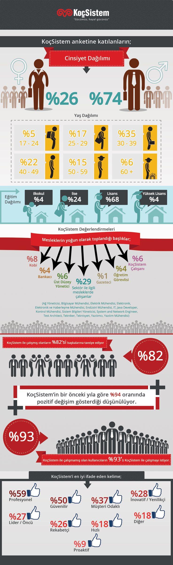 KoçSistem Facebook sayfamızda düzenlediğimiz anketimizin sonuçlarını sizlerle paylaşıyoruz.