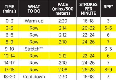 Cardio Exercise: 20 Minute Rowing Machine Workout - Shape Magazine