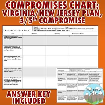 "Virginia Plan, New Jersey Plan, 3/5th Compromise ""Compromises Chart"" (High School Government)"