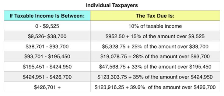 What The 2018 Tax Brackets, Standard Deductions And More Look Like - unreimbursed employee expense