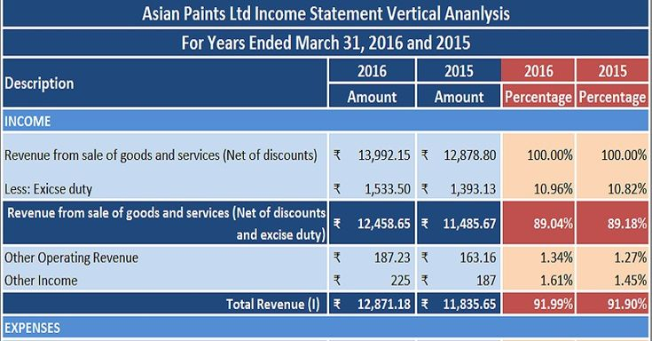 Download Profit & Loss Statement/Income Statement Vertical Analysis Excel Template